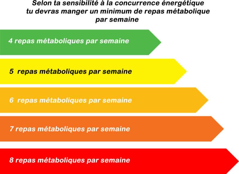 Règle d'or N°1 : Ne pas compter les calories d'un repas