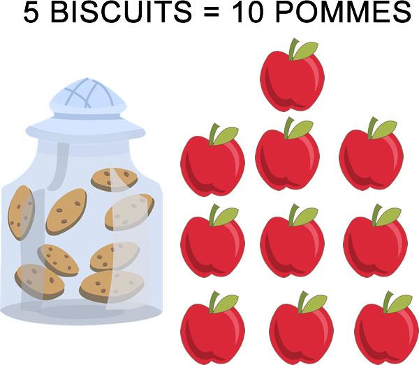 perdre du poids calorie biscuit